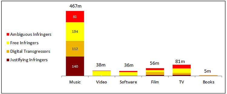 Oversikten viser hva som forbrukes av ulovlig kopiert innhold fra nettet. Musikk er i særklasse størst. Foto: Skjermdump.