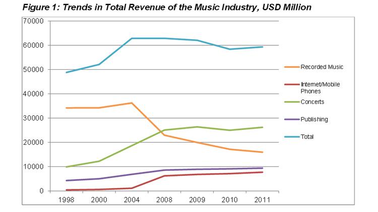 Tallene fra undersøkelsen viser at de totale inntektene til musikkbransjen ikke har stupt på samme måte som salget av cd-plater. Foto: Skjermdump.