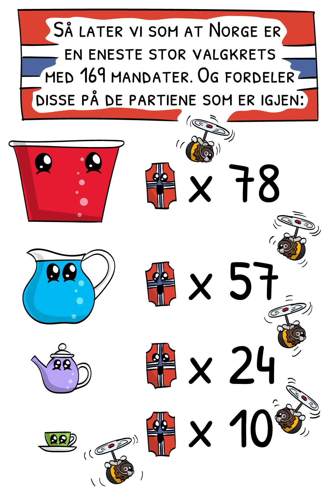 Så later vi som at Norge er en eneste stor valgkrets med 169 mandater. Og fordeler disse på de de partiene som er igjen: