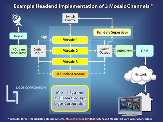 Mosaic Management Torrent With Crack for Mac 2019 Free