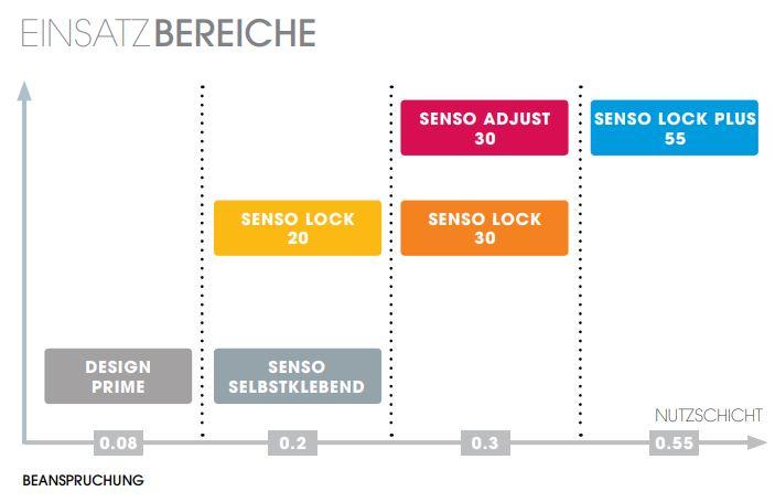 Gerflor Senso Designbelag Kollektionen Vergleich Einsatzbereiche