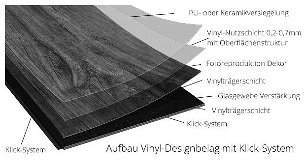 Test Preis Vergleich - Aufbau Vinyl Designbelag mit Klicksystem