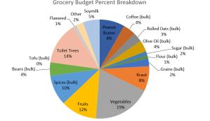 Stop Overspending on Groceries
