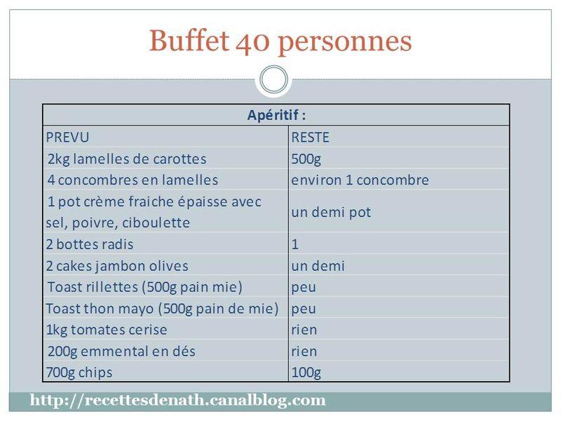 buffet pour 40 personnes les recettes