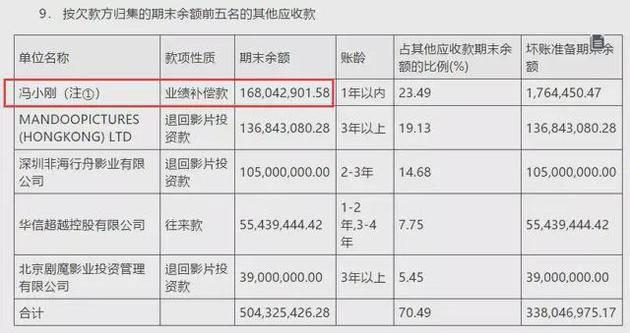 冯小刚对赌协议失败 赔偿华谊2.3亿