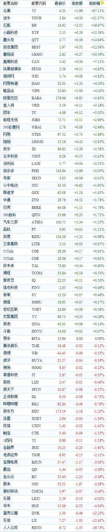 中國概念股周二收盤漲跌互現 云集飆漲87%_科技