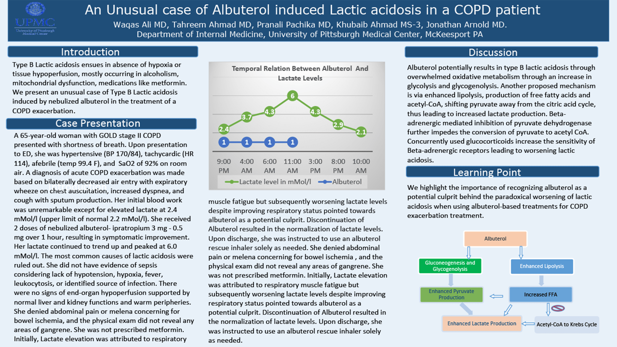 Waqas Ali - 2020-10-22 15.31.03 - PAW-74-An-Unusual-Case-Of-Albuterol-Induced-Lactic-Acidosis-In-A-COPD-Patient