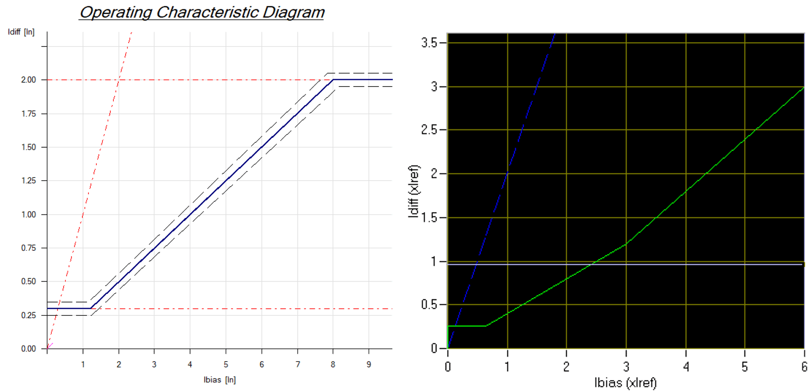 Differential Protection Relay  Average Scaling  U00bb Pac Basics