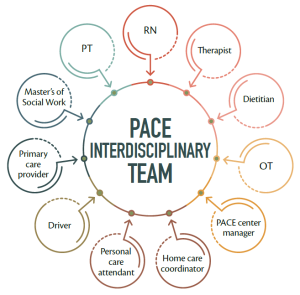 Our Team   PACE of the Southern Piedmont