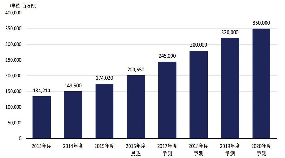 アフィリエイト市場2017