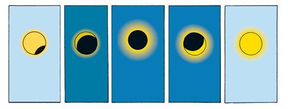 L'éclipse dans Tintin et le temple du soleil