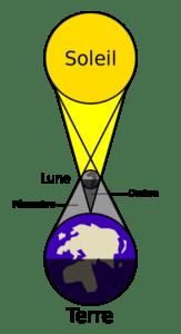 Schéma d'une éclipse solaire