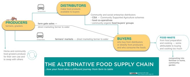 Click to enlarge. A model of community food systems discloses a different path for food from farm to table.