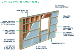 Pacific SmartWall®  How it Works  Pacific Homes
