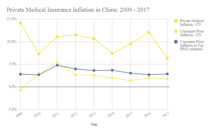international private medical insurance inflation rates data from 2009 to 2017 to help understand insurance inflation in china