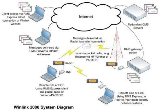 Rmsgateway – Packet-radio net