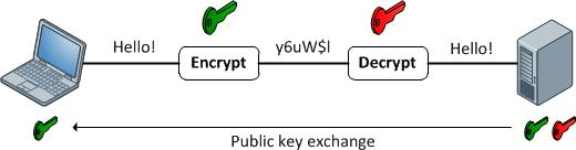 https://i1.wp.com/packetlife.net/media/blog/attachments/511/asymmetric_encryption.png?resize=520%2C136