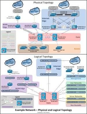 Network Documentation Series: Logical Diagram