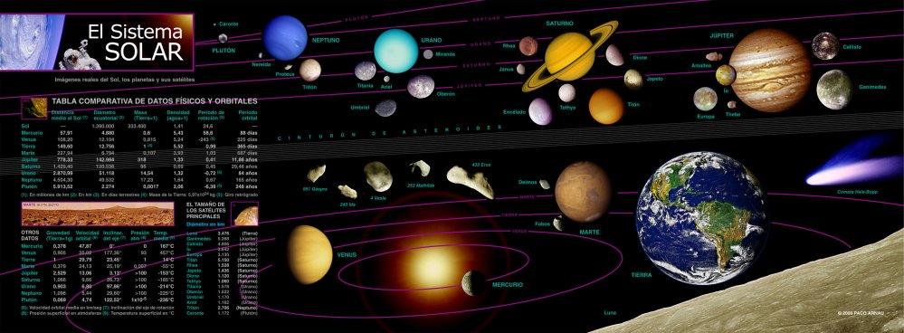 Infografía: El Sistema Solar