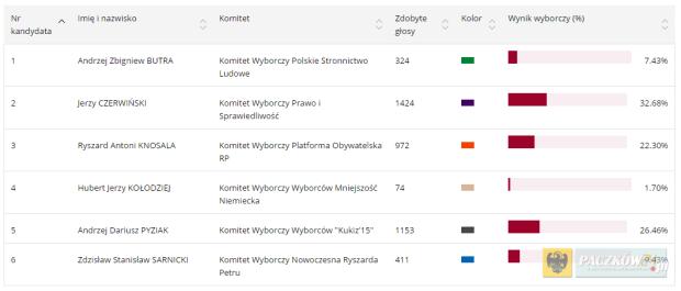 Wyniki wyborów do Senatu na terenie Gminy Paczków. Foto: parlament2015.pkw.gov.pl