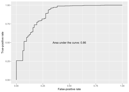 Cross-validated ROC curve and AUC metric