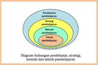 teknik-pembelajaran