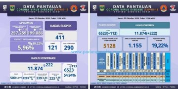 Infografis Data Pantauan Covid-19 Sumbar, Kamis (22/10/2020). (Diskominfo Sumbar)