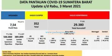 Infografis pantauan Covid-19 Sumbar, Rabu (3/3/2021). (Kominfo Sumbar)