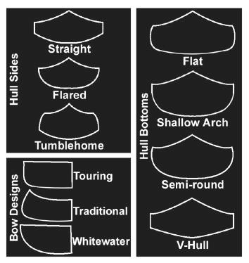 Canoe Hull Shapes