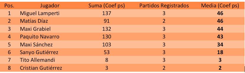 Ranking padelstat del torneo World Padel Tour San Fernando