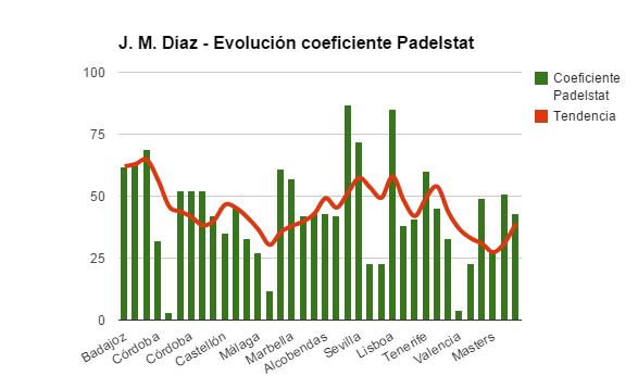 Estadisticas World Padel Tour 2014 padelstat