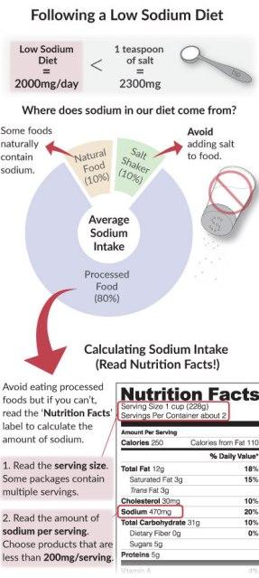 sodium-intake