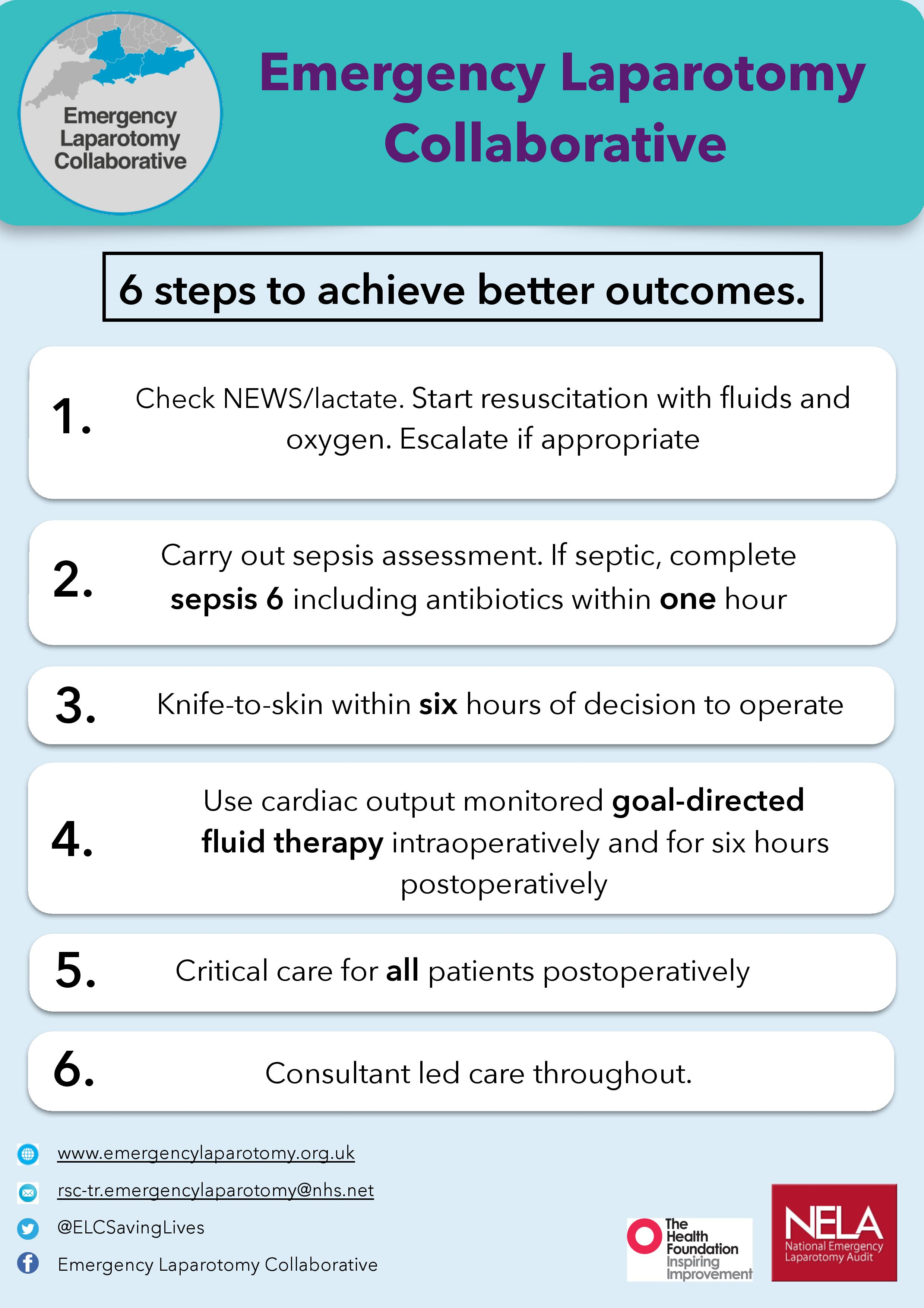 The Emergency Laparotomy Quality Improvement Care Bundle