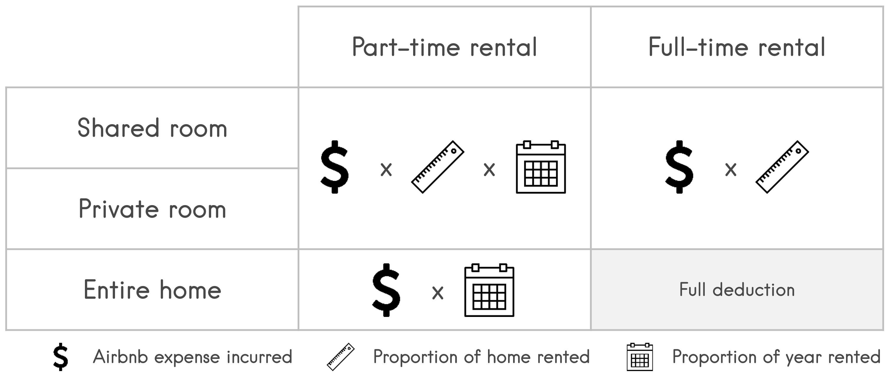 Everything You Need to Know About Airbnb and Taxes - Padlifter
