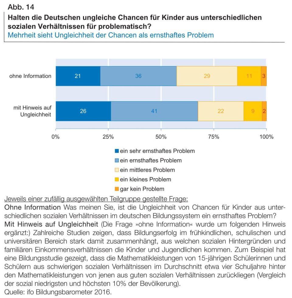 Wößmann_Ungleichheiten_Eltern