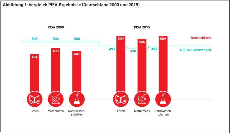 PISA2000vs2015