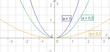 Quadratische_Funktion_mit_a_kleiner_1