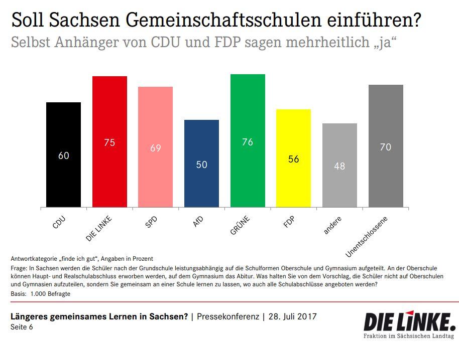GMS-Sachsen