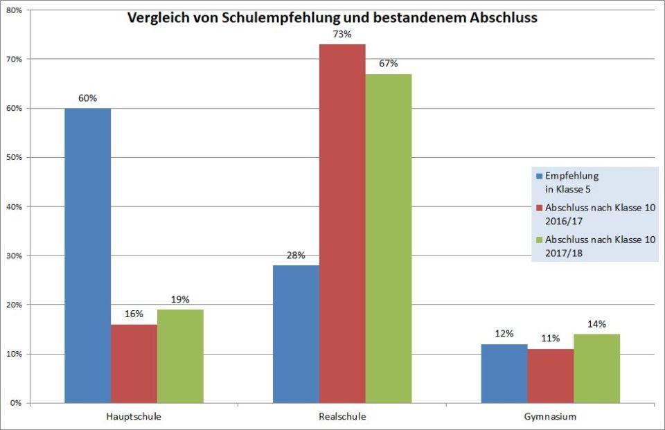 Vergleich_Empfehlung_AbschlussGMS