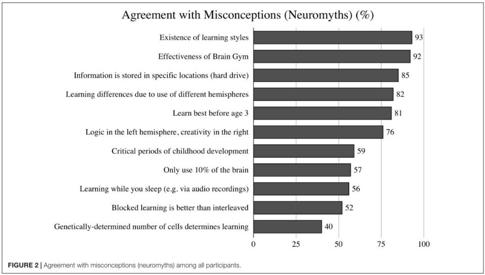 Agreement with misconceptions