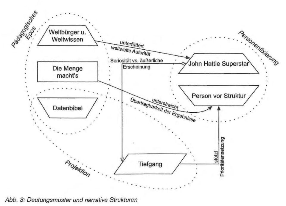 Superstar_narrative Strukturen2