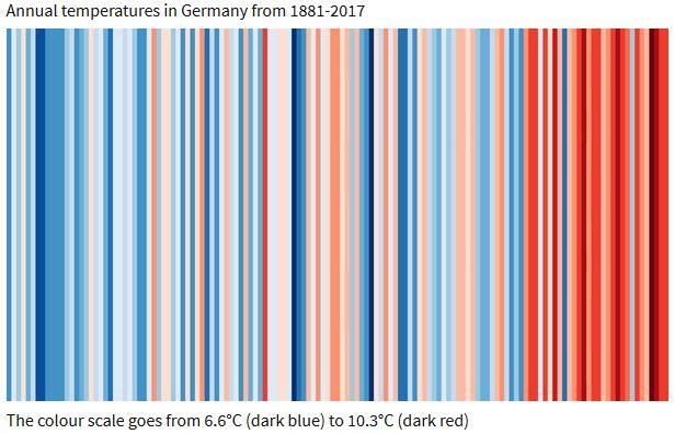 warming-stripes-germany