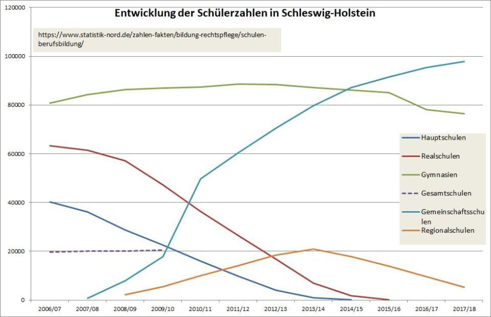 Diagramm Schülerzahlen in SH