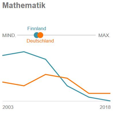 Finnland-D PISA leistungsstarke Mathematiker
