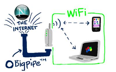 The Bigpipe Big Guide to WiFi