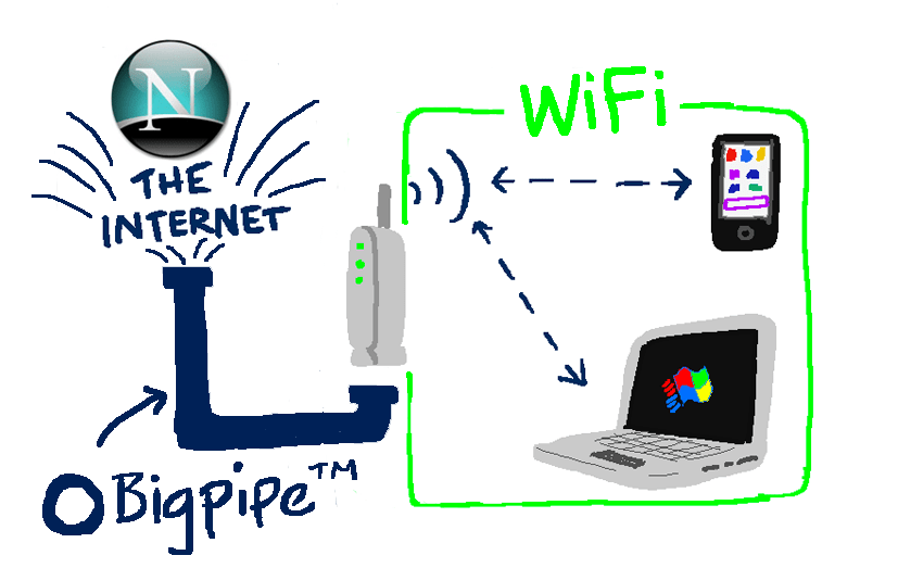 The Bigpipe Big Guide to WiFi