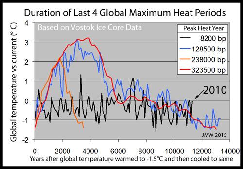 Hansen's backfire   Climate Etc