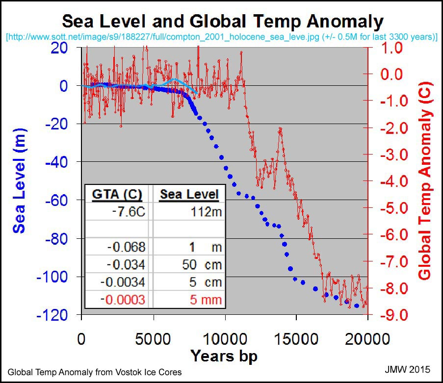 Climate Heretic  Part II   Climate Etc