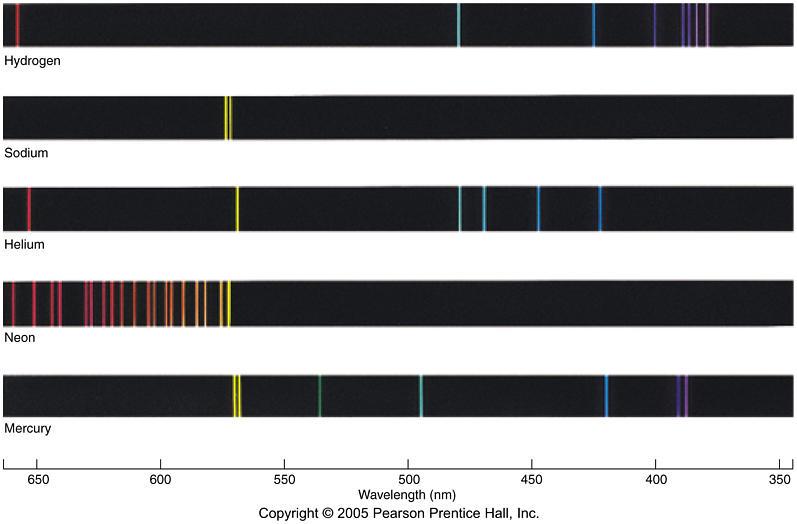 Emission Spectra Sodium