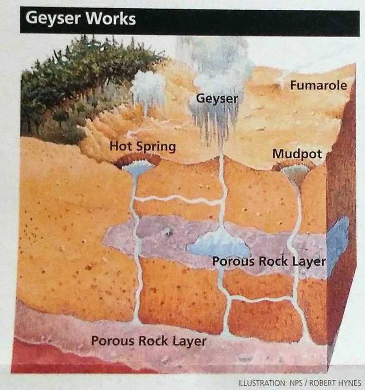 Йеллоустоун - Как работает гейзер